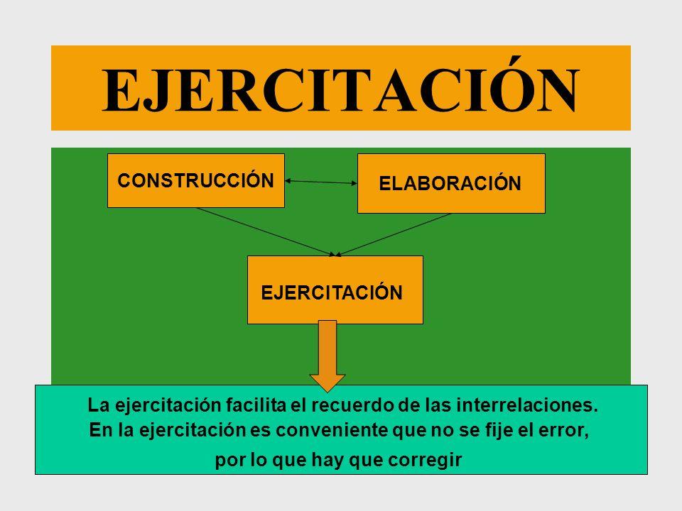 EJERCITACIÓN CONSTRUCCIÓN ELABORACIÓN La ejercitación facilita el recuerdo de las interrelaciones. En la ejercitación es conveniente que no se fije el