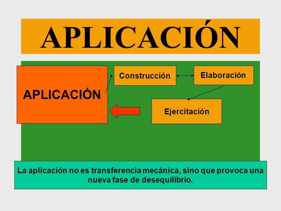 APLICACIÓN La aplicación no es transferencia mecánica, sino que provoca una nueva fase de desequilibrio. Construcción Ejercitación Elaboración APLICAC