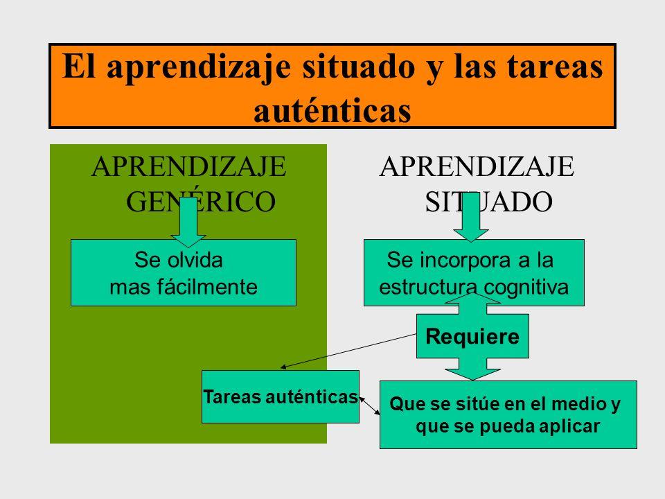 El aprendizaje situado y las tareas auténticas APRENDIZAJE GENÉRICO APRENDIZAJE SITUADO Se incorpora a la estructura cognitiva Se olvida mas fácilment