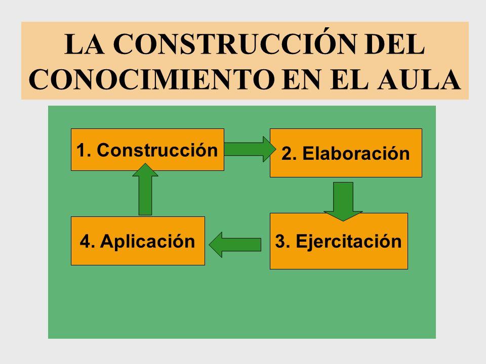 LA CONSTRUCCIÓN DEL CONOCIMIENTO EN EL AULA 1. Construcción 2. Elaboración 3. Ejercitación 4. Aplicación
