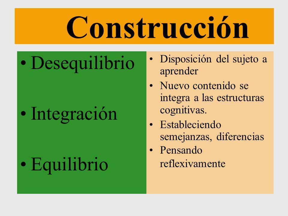Construcción Desequilibrio Integración Equilibrio Disposición del sujeto a aprender Nuevo contenido se integra a las estructuras cognitivas. Estableci