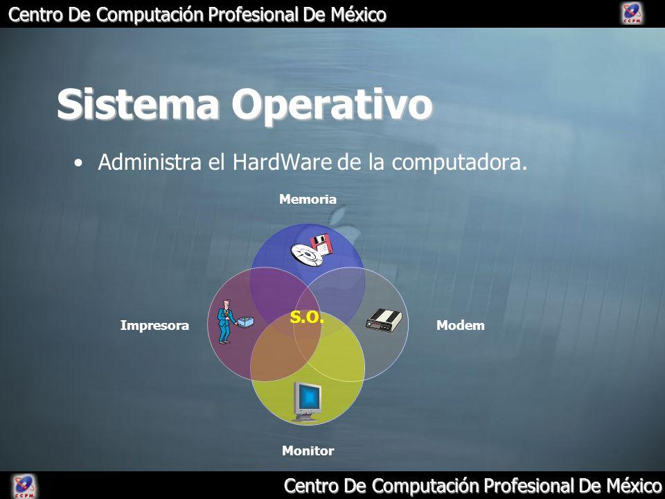 Sistema Operativo Administra el HardWare de la computadora. S.O.