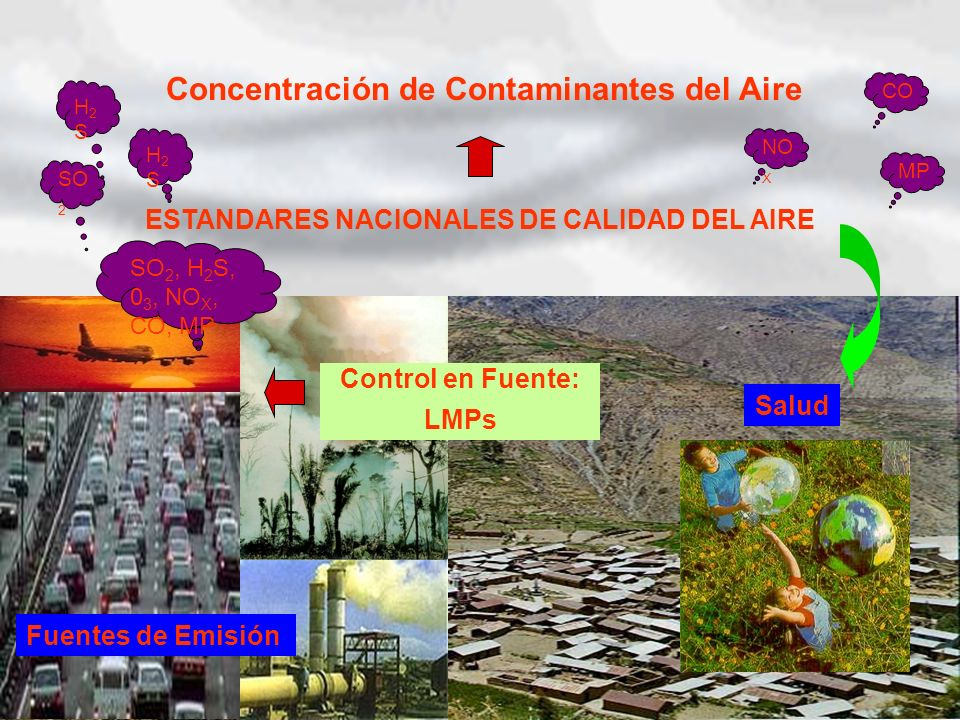 Fuentes de Emisión Concentración de Contaminantes del Aire SO 2, H 2 S, 0 3, NO X, CO, MP SO 2 H2SH2S H2SH2S NO X CO MP Control en Fuente: LMPs Salud