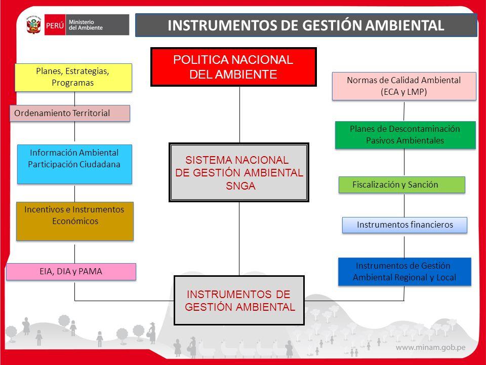 Normas de Calidad Ambiental (ECA y LMP) Normas de Calidad Ambiental (ECA y LMP) Planes de Descontaminación Pasivos Ambientales Planes de Descontaminac