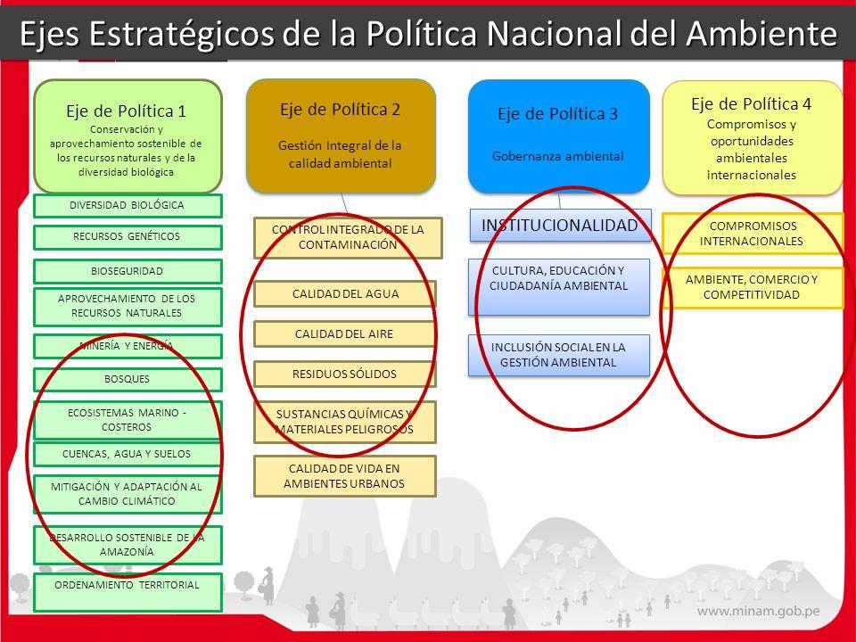 Eje de Política 1 Conservación y aprovechamiento sostenible de los recursos naturales y de la diversidad biológica Eje de Política 2 Gestión Integral