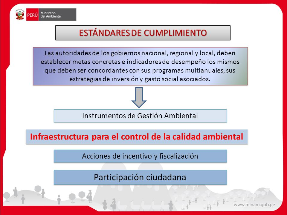 Instrumentos de Gestión Ambiental Infraestructura para el control de la calidad ambiental Acciones de incentivo y fiscalización Participación ciudadan