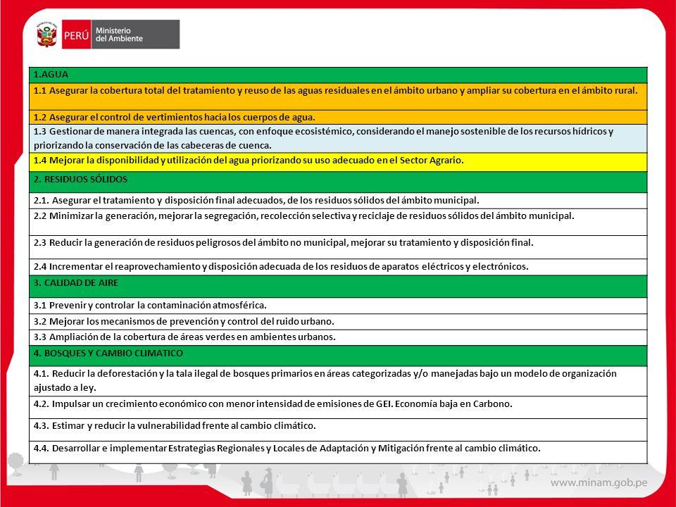 1.AGUA 1.1 Asegurar la cobertura total del tratamiento y reuso de las aguas residuales en el ámbito urbano y ampliar su cobertura en el ámbito rural.