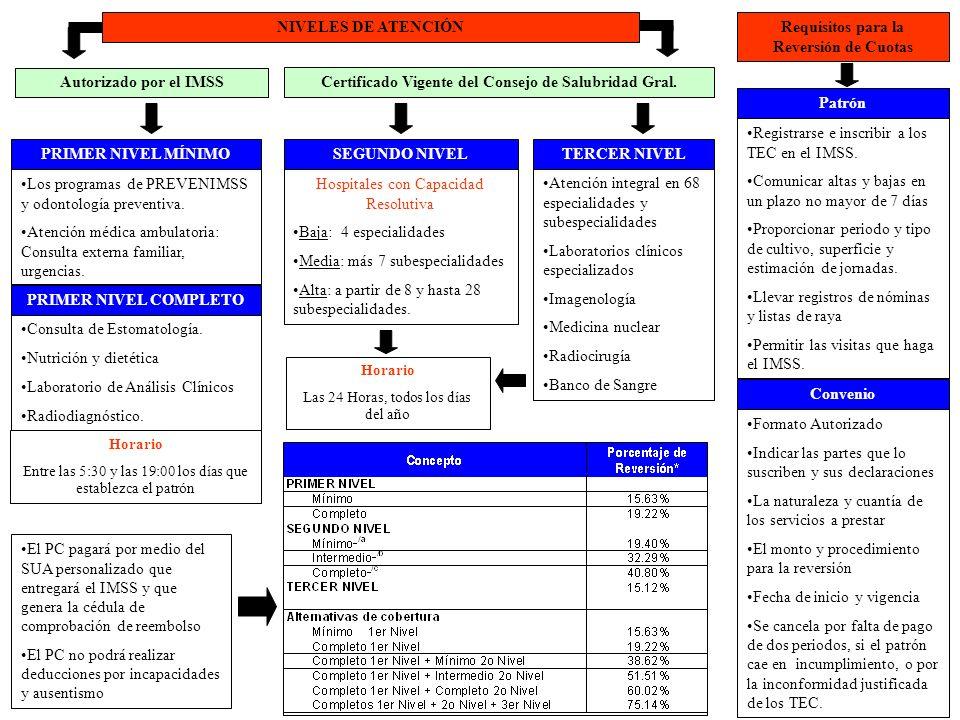 Los programas de PREVENIMSS y odontología preventiva. Atención médica ambulatoria: Consulta externa familiar, urgencias. Registrarse e inscribir a los
