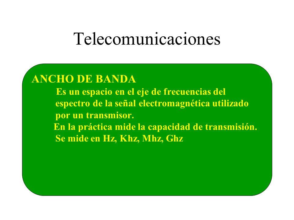 ANCHO DE BANDA Es un espacio en el eje de frecuencias del espectro de la señal electromagnética utilizado por un transmisor. En la práctica mide la ca