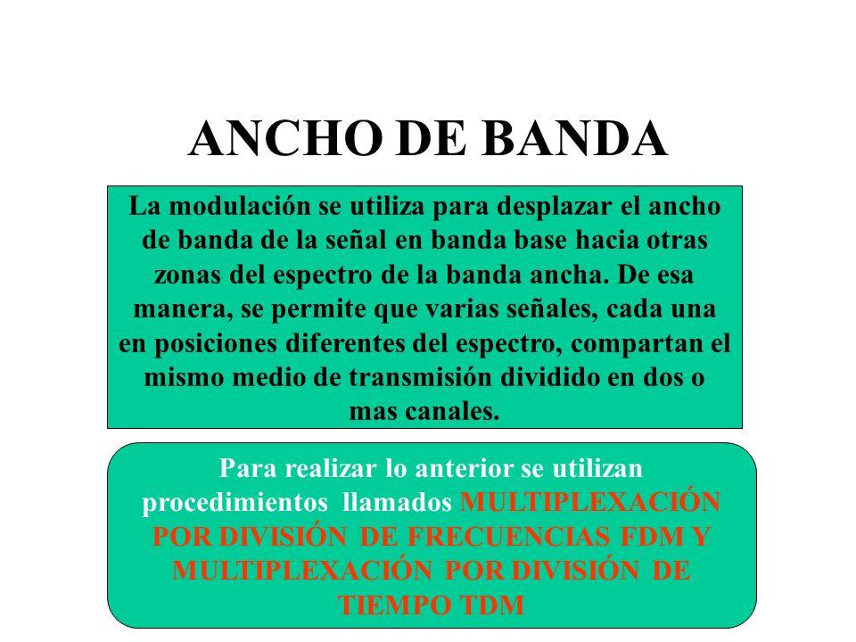 ANCHO DE BANDA La modulación se utiliza para desplazar el ancho de banda de la señal en banda base hacia otras zonas del espectro de la banda ancha. D