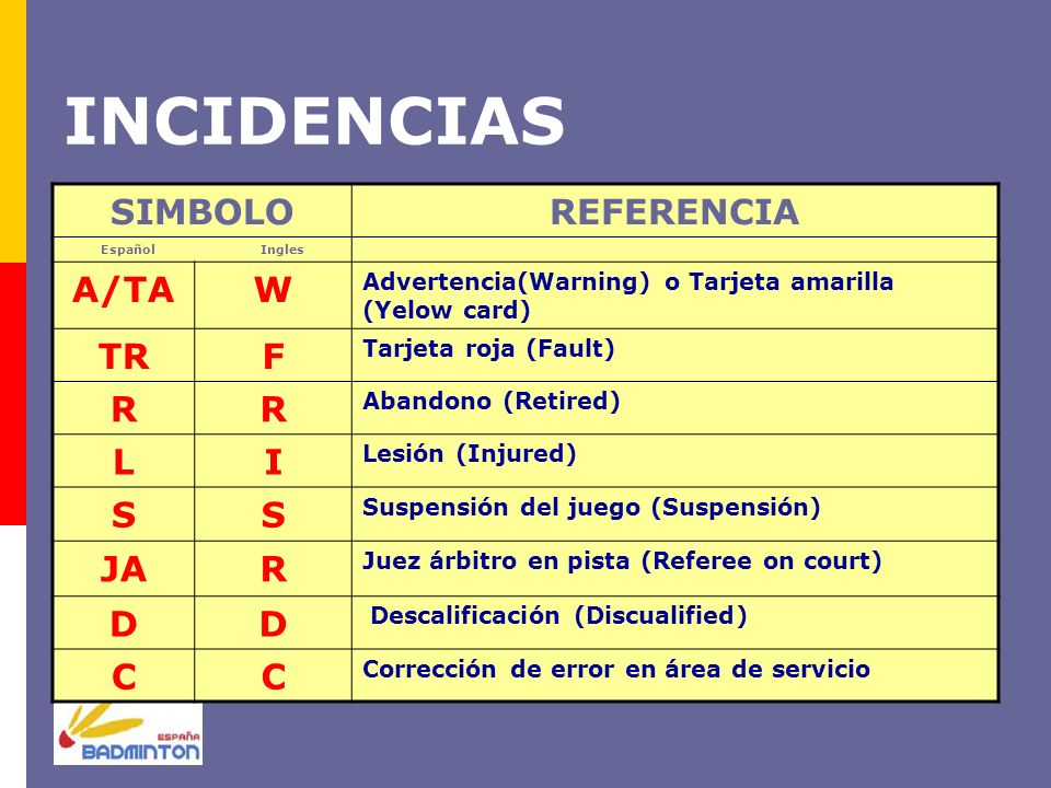 INCIDENCIAS SIMBOLOREFERENCIA Español Ingles A/TAW Advertencia(Warning) o Tarjeta amarilla (Yelow card) TRF Tarjeta roja (Fault) RR Abandono (Retired)