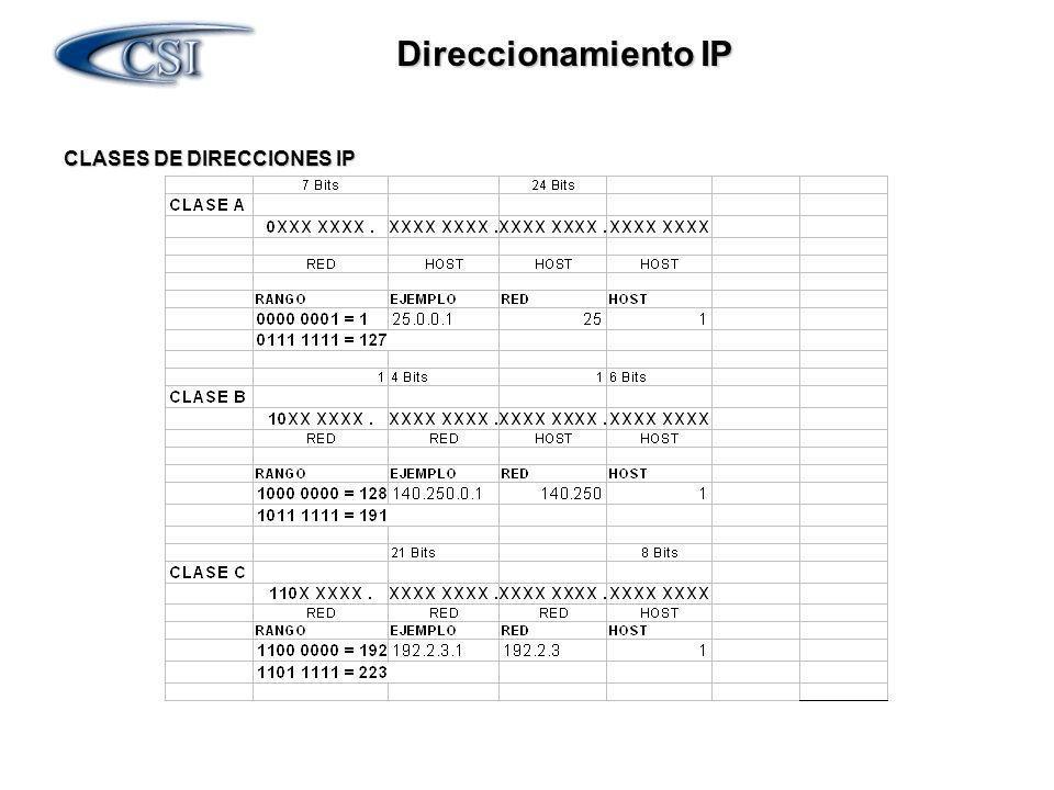 Direccionamiento IP CLASES DE DIRECCIONES IP