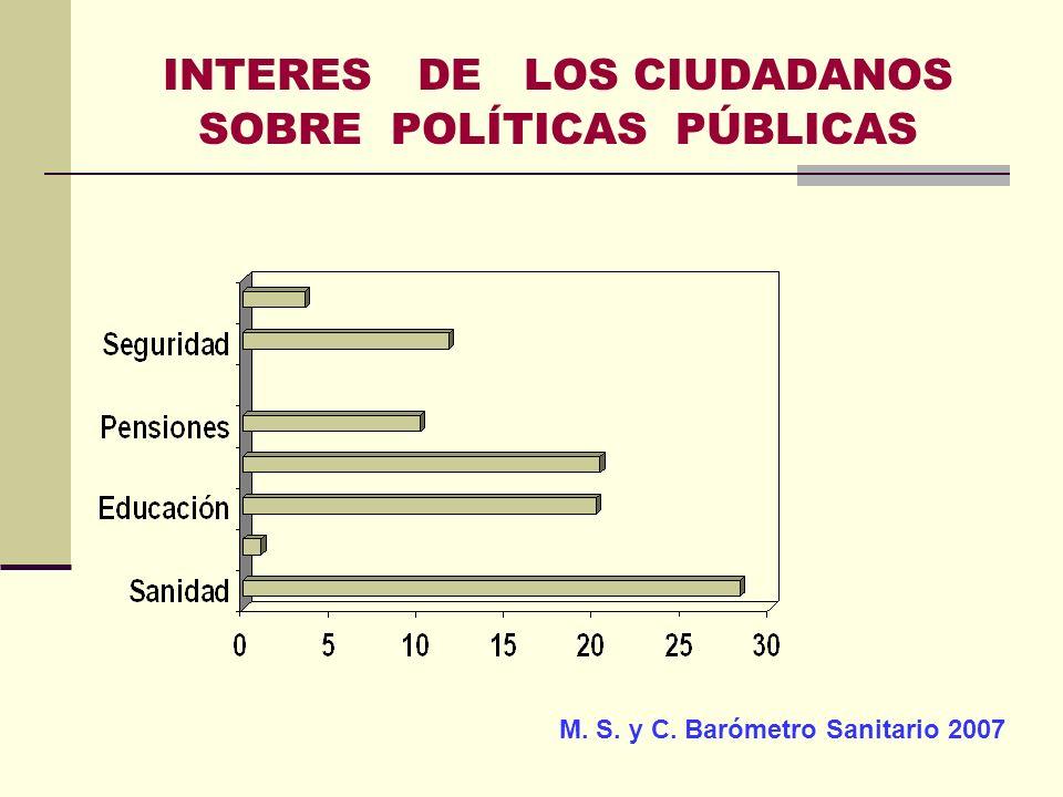 INTERES DE LOS CIUDADANOS SOBRE POLÍTICAS PÚBLICAS M. S. y C. Barómetro Sanitario 2007