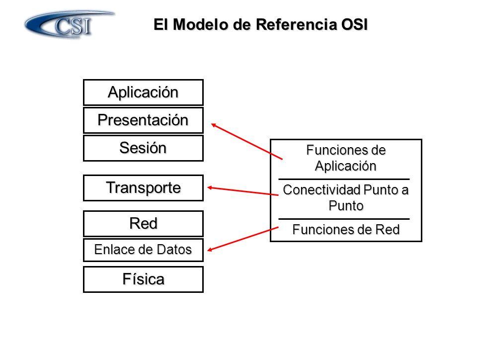El Modelo de Referencia OSI Física Enlace de Datos Red Sesión Presentación Aplicación Transporte Funciones de Aplicación Conectividad Punto a Punto Fu