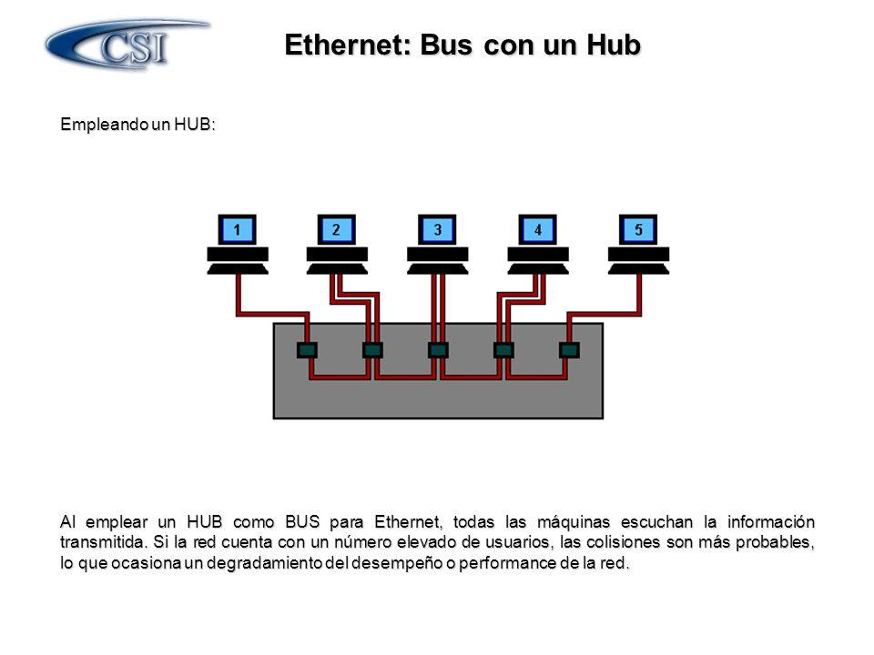 Ethernet: Bus con un Hub Empleando un HUB: Al emplear un HUB como BUS para Ethernet, todas las máquinas escuchan la información transmitida. Si la red