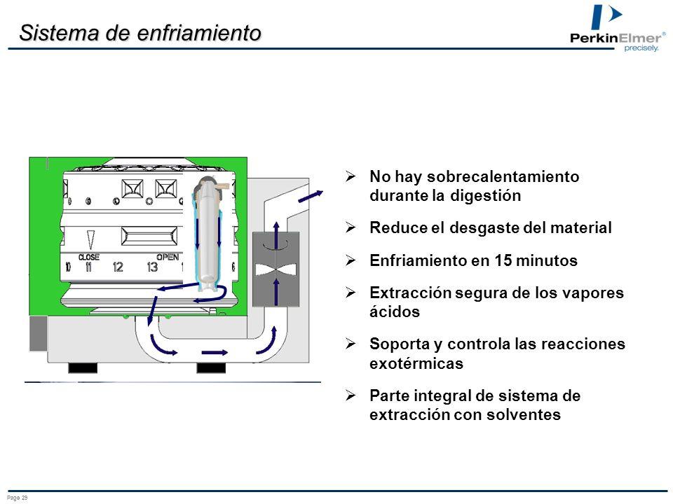 Page 28 Sistema de doble magnetrón Energía de microondas de 1400 W sin pulsación Cavidad recubierta de PTFE, con capacidad de 66 litros Sistema de enf