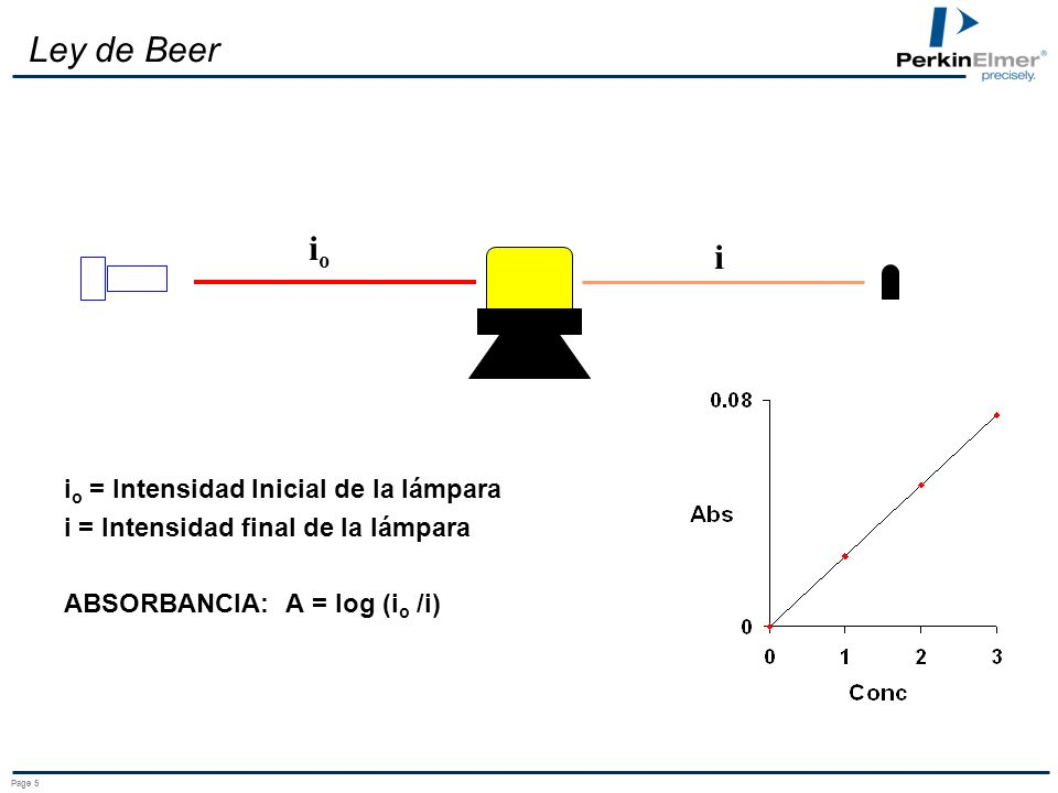 Page 4 Componentes del sistema Fuente de Luz Fuente de Luz Celda de muestra Celda de muestra Dispositivo de separación de la Luz Dispositivo de separa