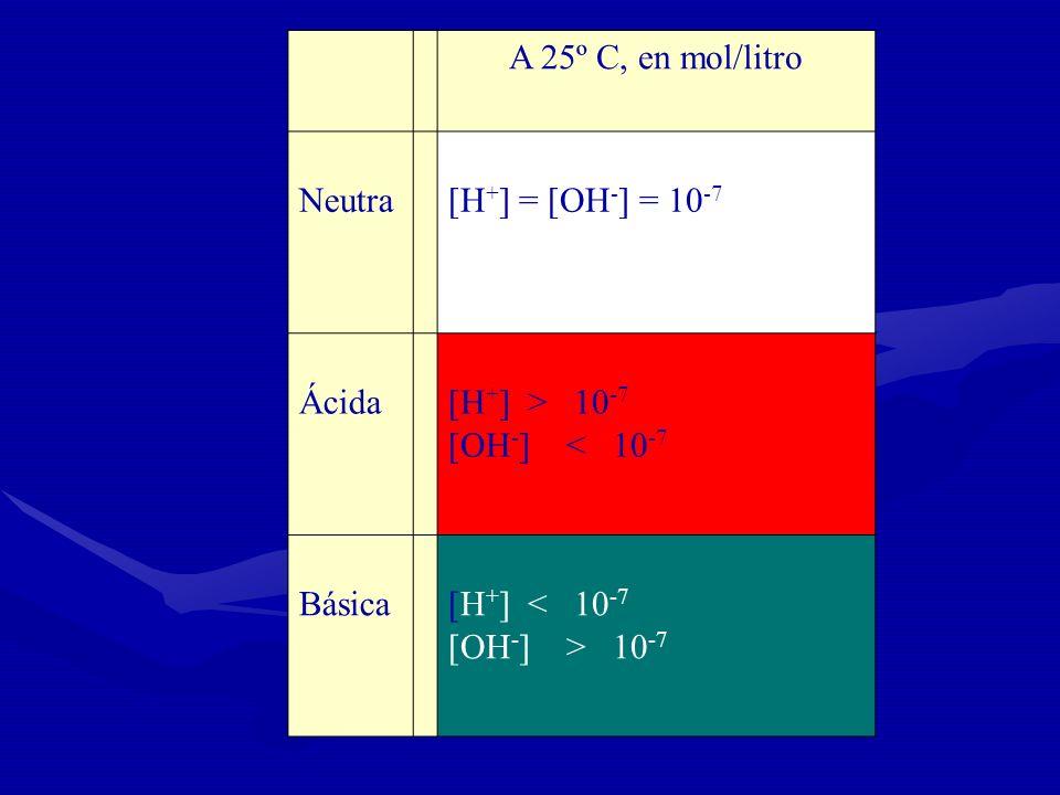A 25º C, en mol/litro Neutra [H + ] = [OH - ] = 10 -7 Ácida [H + ] > 10 -7 [OH - ] < 10 -7 Básica [H + ] < 10 -7 [OH - ] > 10 -7