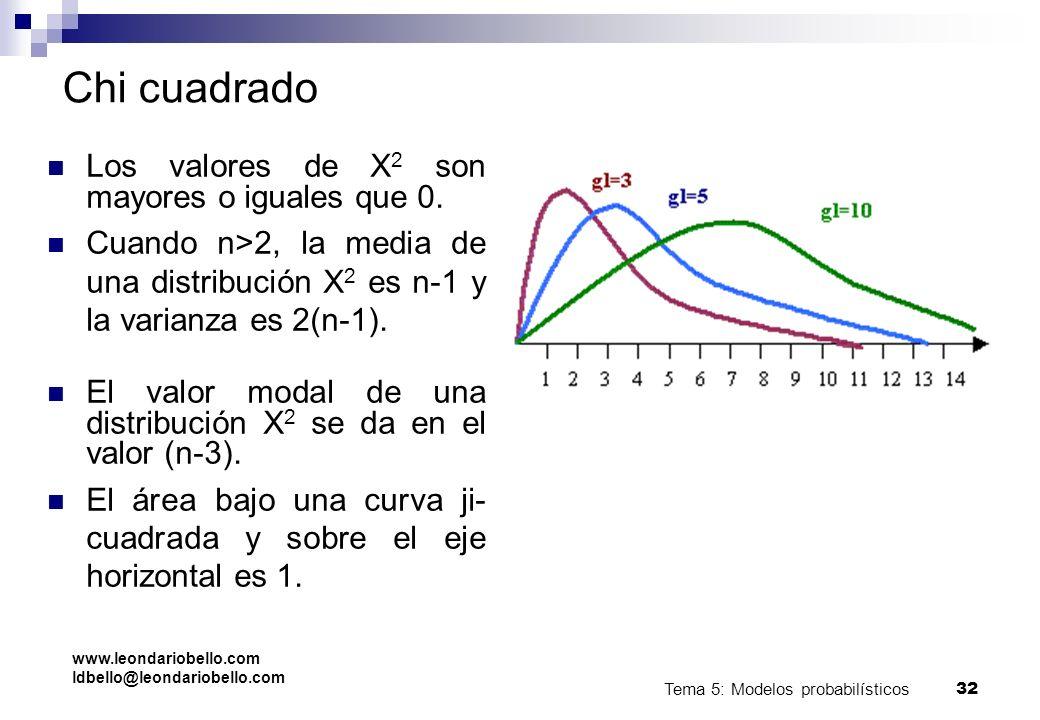 Tema 5: Modelos probabilísticos 31 Bioestadística. U. Málaga. Chi cuadrado Tiene un sólo parámetro denominado grados de libertad. La función de densid