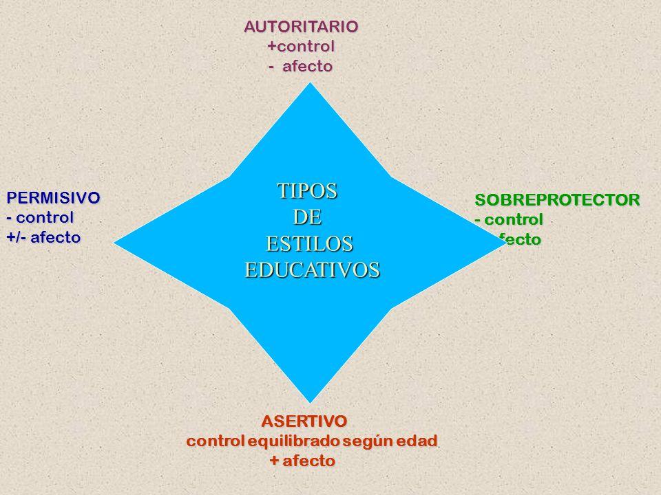 REFLEXIONA SOBRE LOS CONCEPTOS RESPONSABILIDAD - CONTROL - AFECTIVIDAD - PREMIOS/CASTIGOS – AUTORIDAD– ETC... ESTILOS EDUCATIVOS Forma de actuar de lo