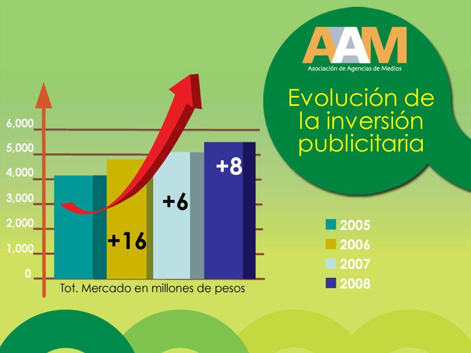 +8 +6 +16 Evolución de la inversión publicitaria