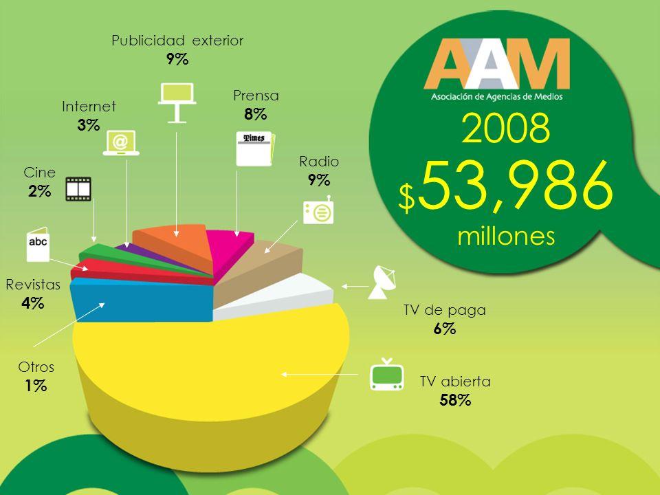 2008 $ 53,986 millones TV abierta 58% TV de paga 6% Radio 9% Internet 3% Cine 2% Publicidad exterior 9% Prensa 8% Revistas 4% Otros 1%