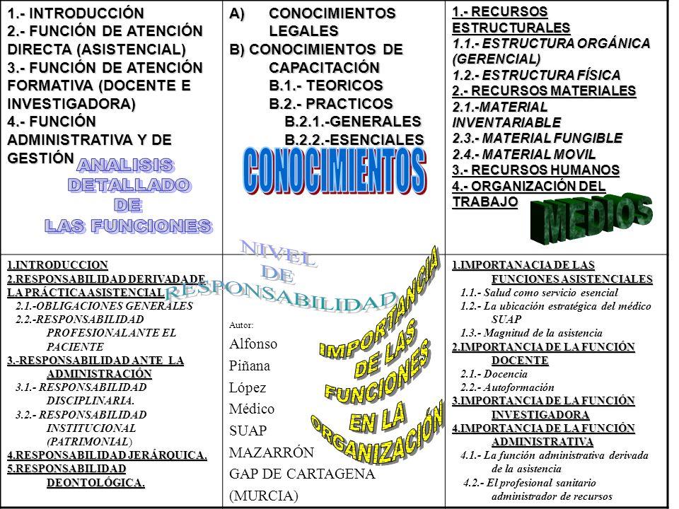 1.- INTRODUCCIÓN 2.- FUNCIÓN DE ATENCIÓN DIRECTA (ASISTENCIAL) 3.- FUNCIÓN DE ATENCIÓN FORMATIVA (DOCENTE E INVESTIGADORA) 4.- FUNCIÓN ADMINISTRATIVA