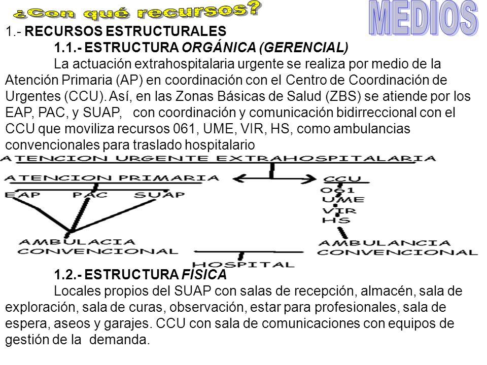 1.- RECURSOS ESTRUCTURALES 1.1.- ESTRUCTURA ORGÁNICA (GERENCIAL) La actuación extrahospitalaria urgente se realiza por medio de la Atención Primaria (