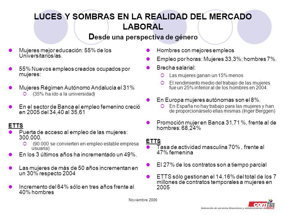 Noviembre 2006 LUCES Y SOMBRAS EN LA REALIDAD DEL MERCADO LABORAL D esde una perspectiva de género Mujeres mejor educación: 55% de los Universitarios/