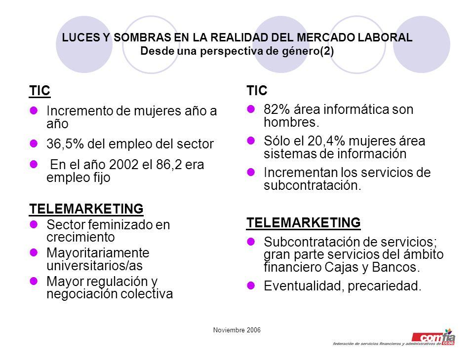 Noviembre 2006 LUCES Y SOMBRAS EN LA REALIDAD DEL MERCADO LABORAL Desde una perspectiva de género(2) TIC Incremento de mujeres año a año 36,5% del emp