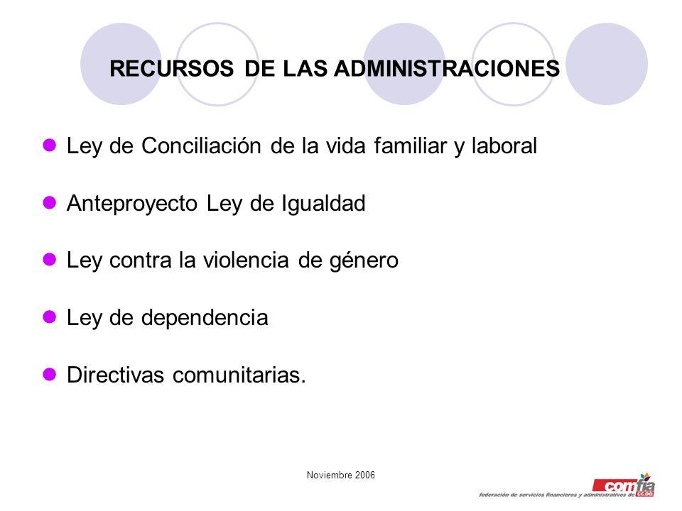 Noviembre 2006 RECURSOS DE LAS ADMINISTRACIONES Ley de Conciliación de la vida familiar y laboral Anteproyecto Ley de Igualdad Ley contra la violencia