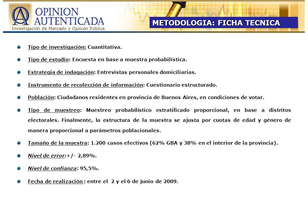 Base: 600 casos – Nivel de Error: +/- 4.00% - Nivel de confianza: 95.5% - Fecha: 14/04/09 al 16/04/09 Base1200 casos – Nivel de Error +/- 2.89% - Nivel de confianza: 95.5% - Fecha: 02/06/09 al 06/06/09 I.INTENCION DE VOTO A DIPUTADO NACIONAL Base: 800 casos – Nivel de Error +/- 3.53% - Nivel de confianza: 95.5% - Fecha: 17/05/09 al 18/05/09