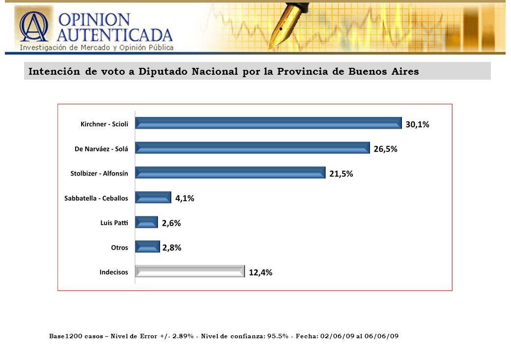 Base: 600 casos – Nivel de Error: +/- 4.00% - Nivel de confianza: 95.5% - Fecha: 14/04/09 al 16/04/09 Base1200 casos – Nivel de Error +/- 2.89% - Nivel de confianza: 95.5% - Fecha: 02/06/09 al 06/06/09 5 FórmulaGBAInteriorTotal Kirchner - Scioli 35,620,930,1 De Narváez - Solá 23,232.126,5 Stolbizer – Alfonsín 15,731,221,5 Sabbatella - Cevallos 4,14,04,1 Luis Patti 3,11,82,6 Otros 3,12,32,8 Indecisos 15,17,812,4 Total 100,0 Intención de voto a Diputados Nacional por la Provincia de Buenos Aires Cruce por Zona Geográfica – GBA vs.
