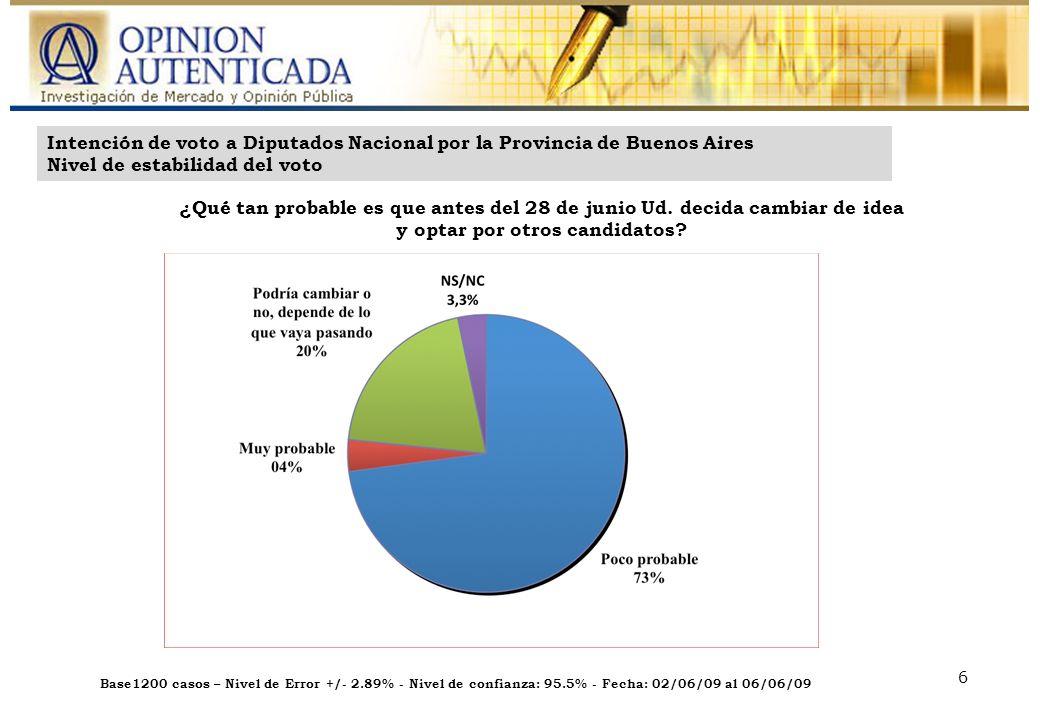 Base: 600 casos – Nivel de Error: +/- 4.00% - Nivel de confianza: 95.5% - Fecha: 14/04/09 al 16/04/09 Base1200 casos – Nivel de Error +/- 2.89% - Nivel de confianza: 95.5% - Fecha: 02/06/09 al 06/06/09 6 Intención de voto a Diputados Nacional por la Provincia de Buenos Aires Nivel de estabilidad del voto ¿Qué tan probable es que antes del 28 de junio Ud.