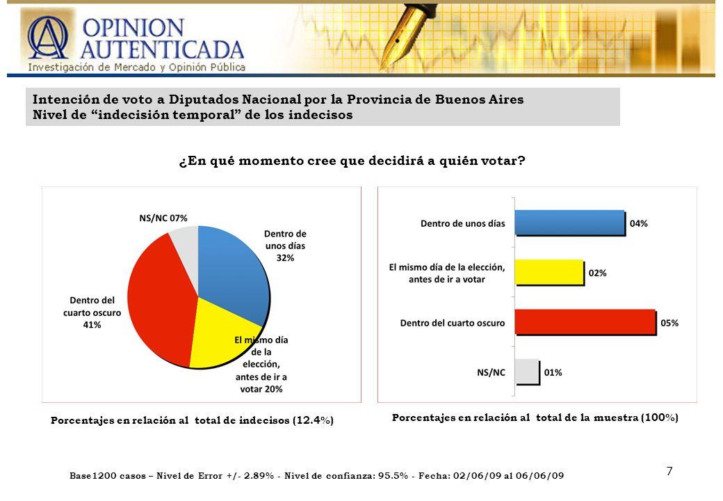 Base: 600 casos – Nivel de Error: +/- 4.00% - Nivel de confianza: 95.5% - Fecha: 14/04/09 al 16/04/09 Base1200 casos – Nivel de Error +/- 2.89% - Nivel de confianza: 95.5% - Fecha: 02/06/09 al 06/06/09 7 Intención de voto a Diputados Nacional por la Provincia de Buenos Aires Nivel de indecisión temporal de los indecisos ¿En qué momento cree que decidirá a quién votar.