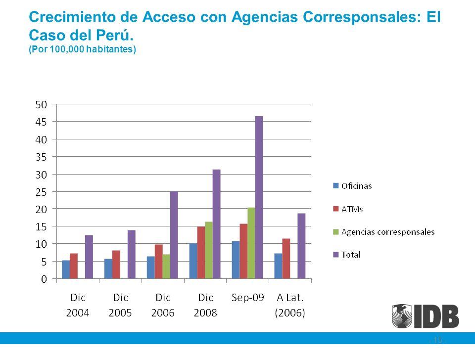 Crecimiento de Acceso con Agencias Corresponsales: El Caso del Perú. (Por 100,000 habitantes) - 15 -