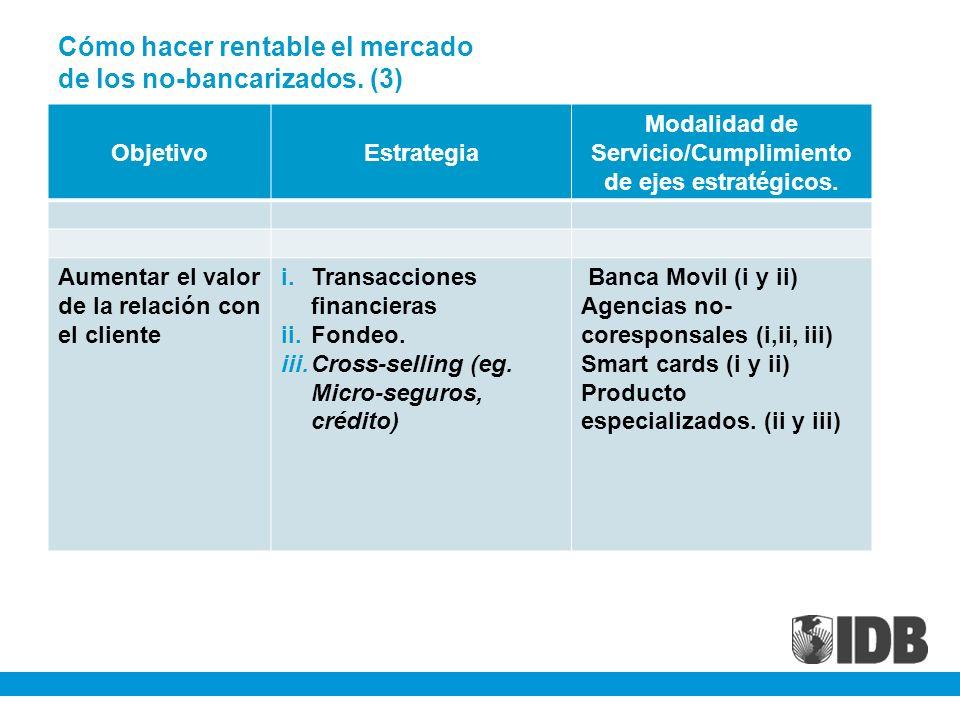 Cómo hacer rentable el mercado de los no-bancarizados. (3) ObjetivoEstrategia Modalidad de Servicio/Cumplimiento de ejes estratégicos. Aumentar el val