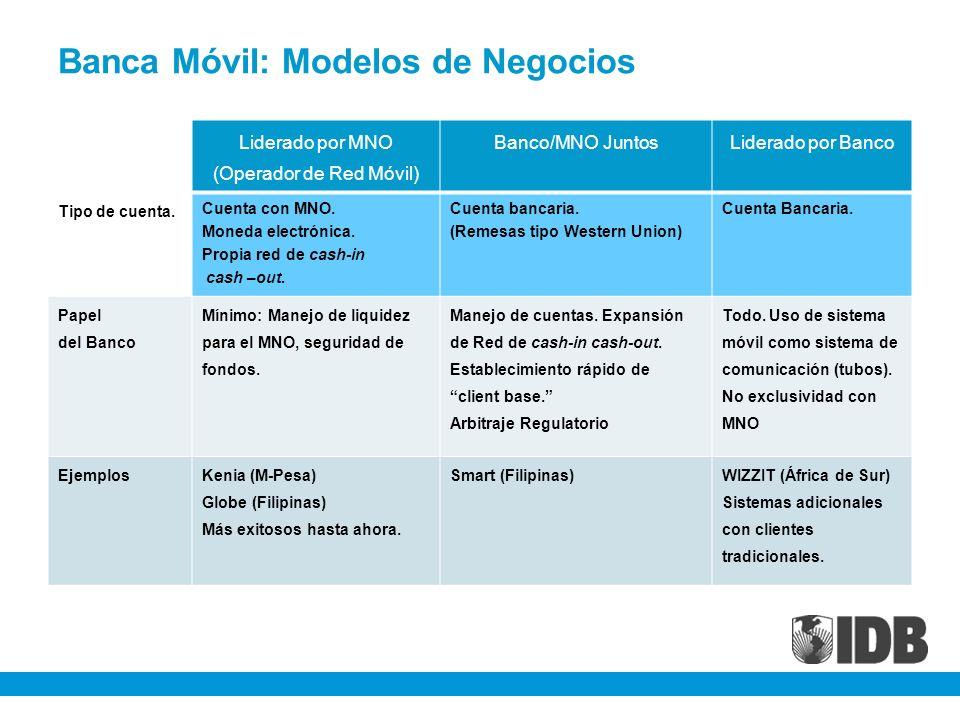 Banca Móvil: Modelos de Negocios Liderado por MNO (Operador de Red Móvil) Banco/MNO JuntosLiderado por Banco Tipo de cuenta. Cuenta con MNO. Moneda el