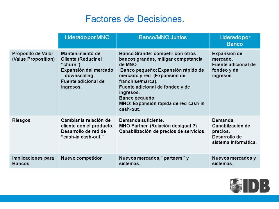 Factores de Decisiones. d Liderado por MNOBanco/MNO JuntosLiderado por Banco Propósito de Valor (Value Proposition) Mantenimiento de Cliente (Reducir