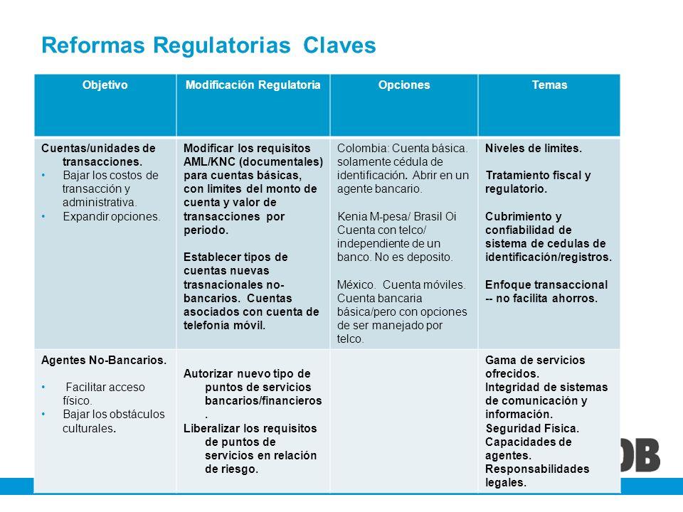 Reformas Regulatorias Claves ObjetivoModificación RegulatoriaOpcionesTemas Cuentas/unidades de transacciones. Bajar los costos de transacción y admini