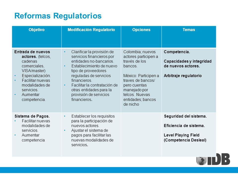 Reformas Regulatorios ObjetivoModificación RegulatorioOpcionesTemas Entrada de nuevos actores. (telcos, cadenas comerciales, VISA/master) Especializac