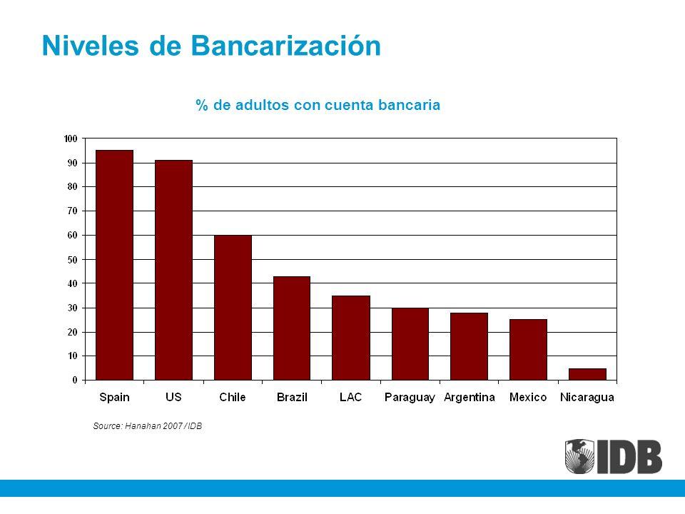 Niveles de Bancarización % de adultos con cuenta bancaria Source: Hanahan 2007 / IDB