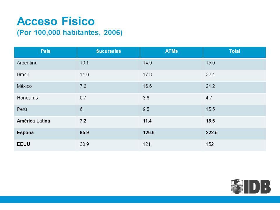 Acceso Físico (Por 100,000 habitantes, 2006) PaísSucursalesATMsTotal Argentina10.114.915.0 Brasil14.617.832.4 México7.616.624.2 Honduras0.73.64.7 Perú