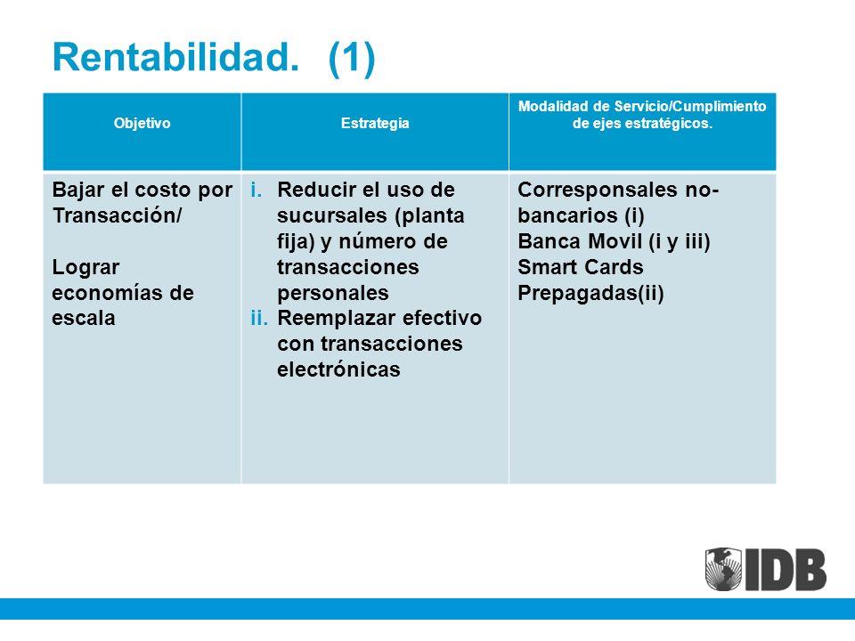 Rentabilidad. (1) ObjetivoEstrategia Modalidad de Servicio/Cumplimiento de ejes estratégicos. Bajar el costo por Transacción/ Lograr economías de esca