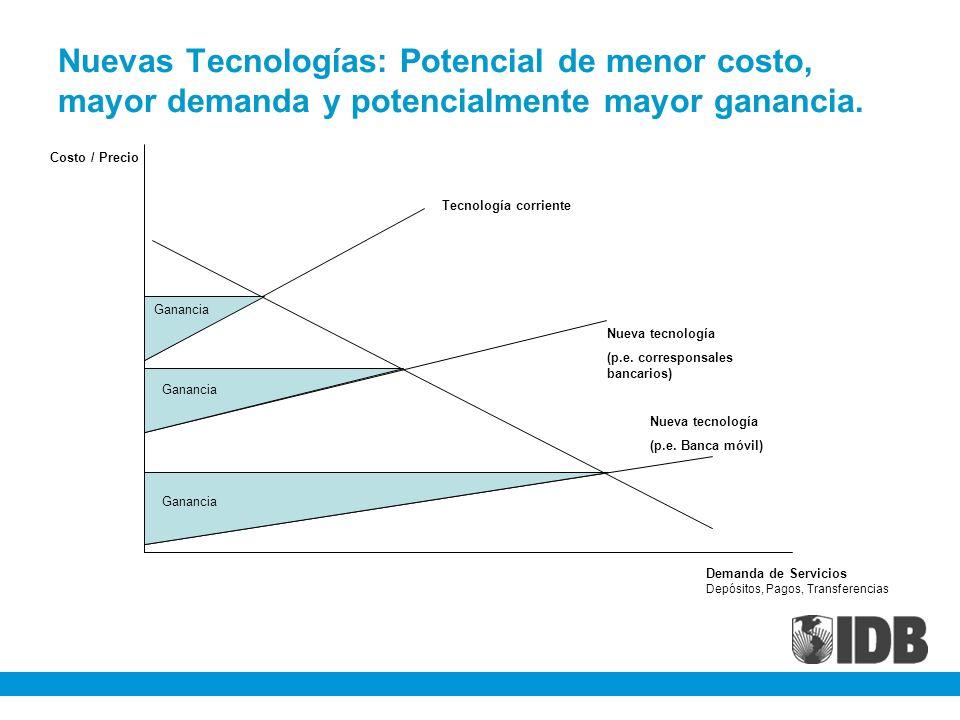 Nuevas Tecnologías: Potencial de menor costo, mayor demanda y potencialmente mayor ganancia. Costo / Precio Demanda de Servicios Depósitos, Pagos, Tra