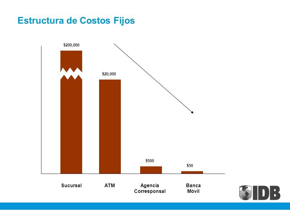 Estructura de Costos Fijos $200,000 $20,000 $500 $50 SucursalATMAgencia Corresponsal Banca Móvil