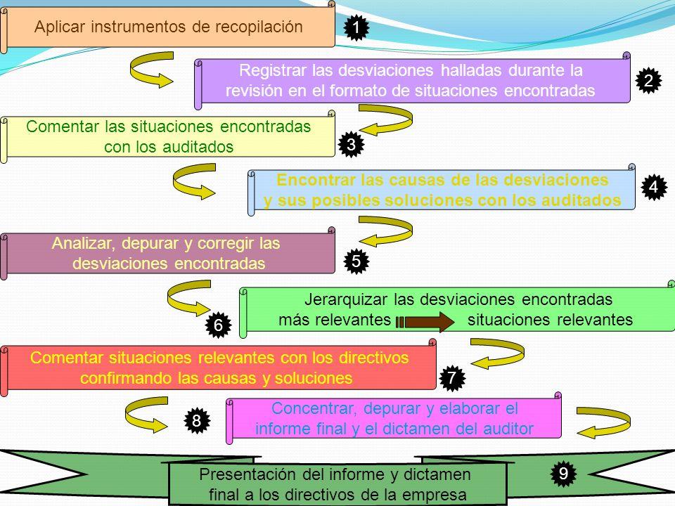 Aplicar instrumentos de recopilación Registrar las desviaciones halladas durante la revisión en el formato de situaciones encontradas Comentar las sit