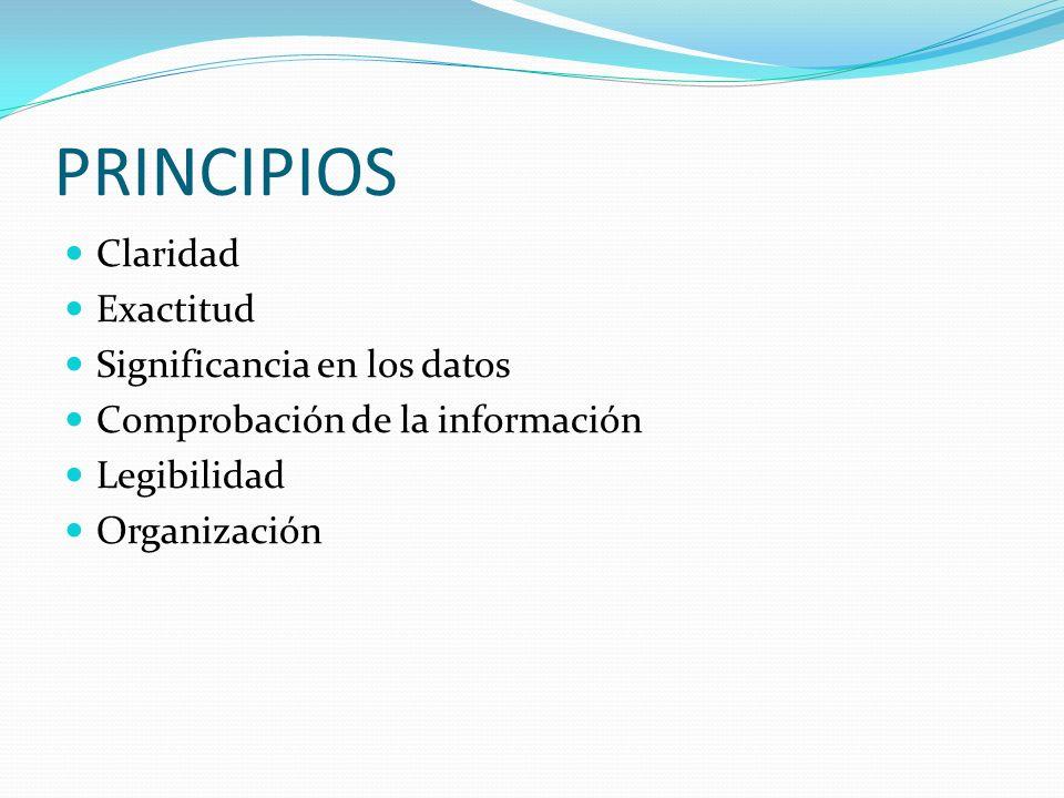 PRINCIPIOS Claridad Exactitud Significancia en los datos Comprobación de la información Legibilidad Organización
