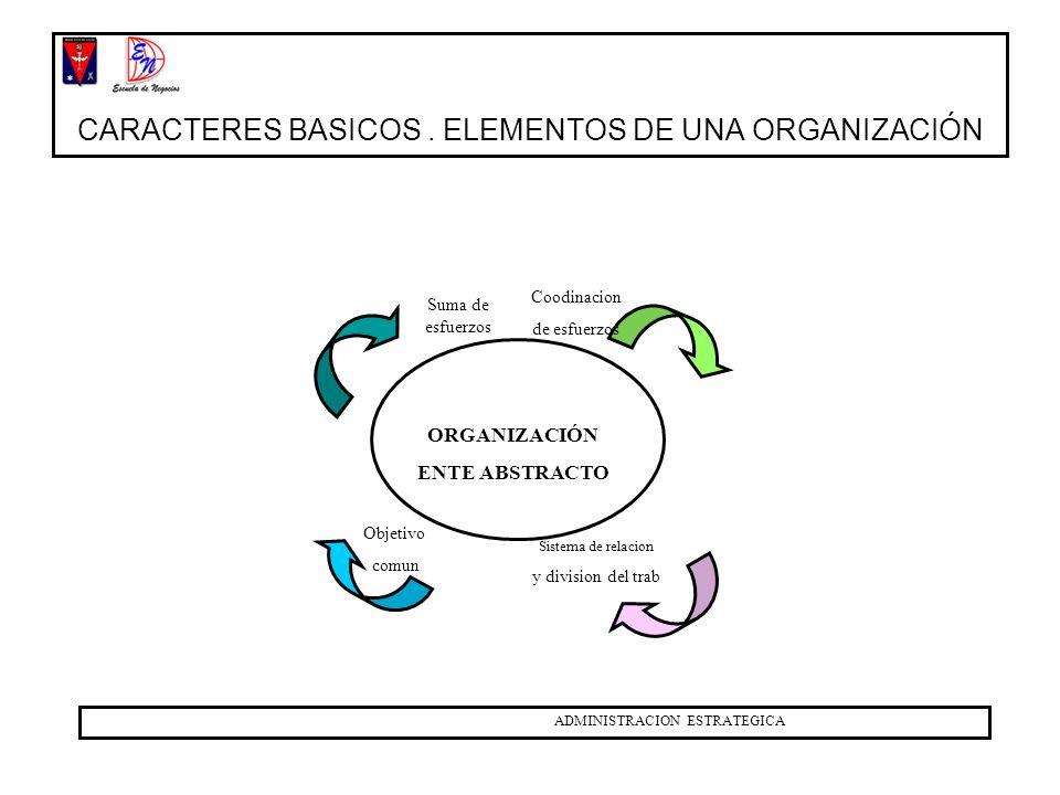 CONJUNTO DE ESFUERZOS COORDINACION DE ESFUERZOS OBJETIVO COMUN SISTEMA DE RELACIONES Y DIVISION DEL TRABAJO CENTROS DE PODER INTEGRACIÓN RECIPROCA CON EL MEDIO VALORES ROLES DURACION EN EL TIEMPO OTROS CARACTERES ADMINISTRACION ESTRATEGICA