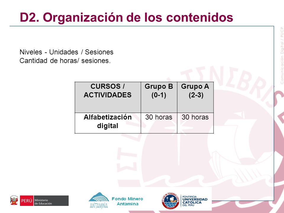 D2. Organización de los contenidos Niveles - Unidades / Sesiones Cantidad de horas/ sesiones. CURSOS / ACTIVIDADES Grupo B (0-1) Grupo A (2-3) Alfabet
